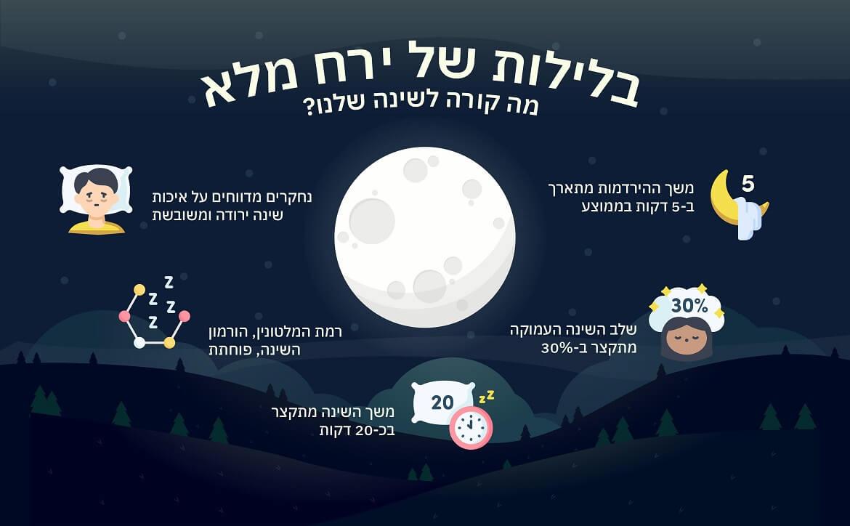 הקשר בין ירח מלא לשינה שלנו